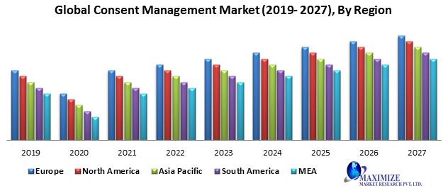 Global Consent Management Market