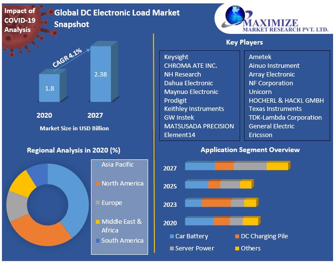 Global DC Electronic Load Market Snapshot