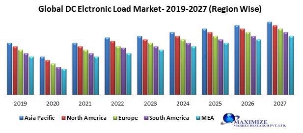 Global DC Electronic Load Market