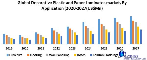Global Decorative Plastic and Paper Laminates Market