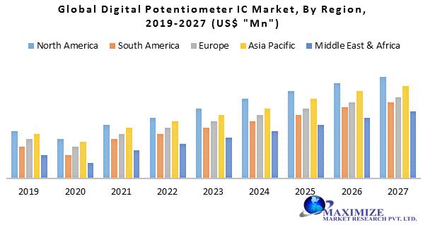 Global Digital Potentiometer IC Market