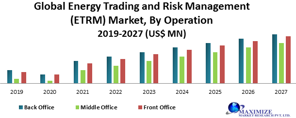Global Energy Trading and Risk Management (ETRM) Market