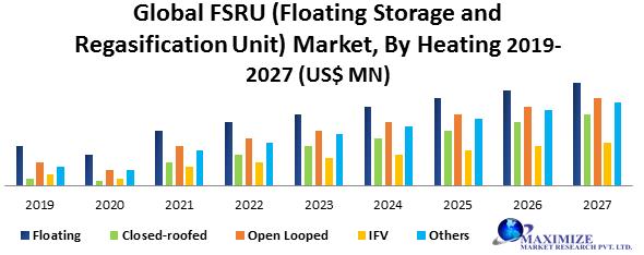 Global FSRU (Floating Storage and Regasification Unit) Market