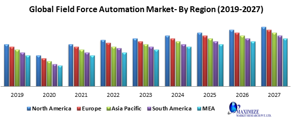 Global Field Force Automation Market