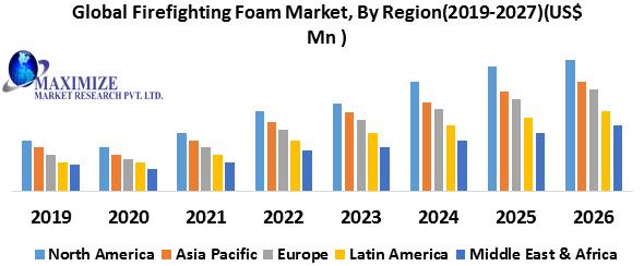 Global-Firefighting-Foam-Market