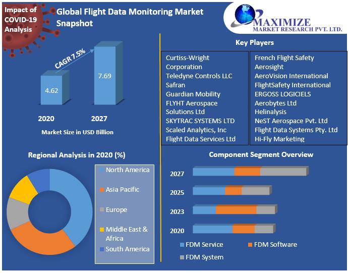 Global Flight Data Monitoring Market Snapshot
