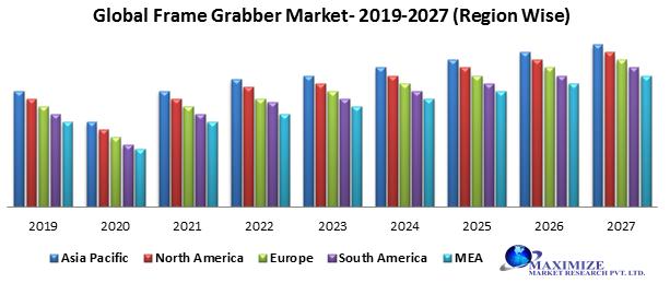Global Frame Grabber Market