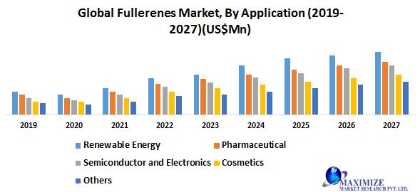 Global Fullerenes Market