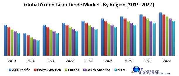 Global Green Laser Diode Market