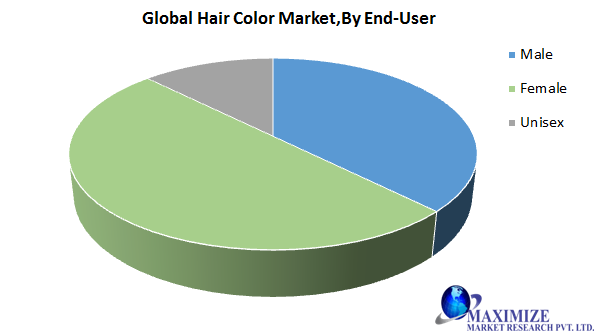 Global Hair Color Market