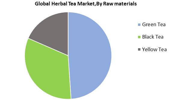 Global Herbal Tea Market