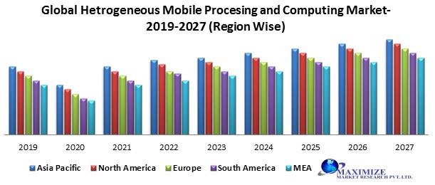 Global Heterogeneous Mobile Processing & Computing Market