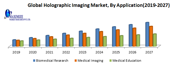 Global Holographic Imaging Market