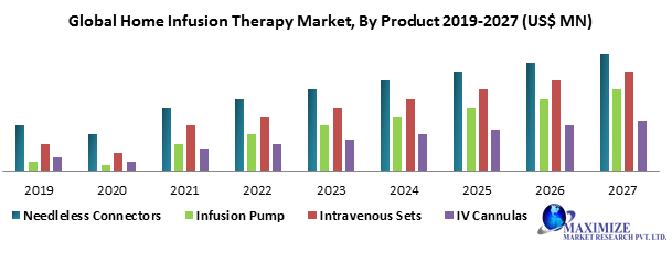 Global Home Infusion Therapy Market