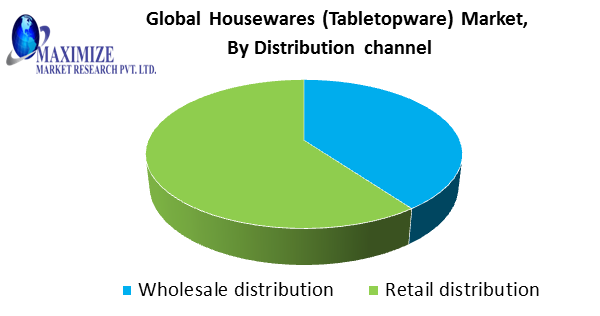 Global Housewares (Tabletopware) Market