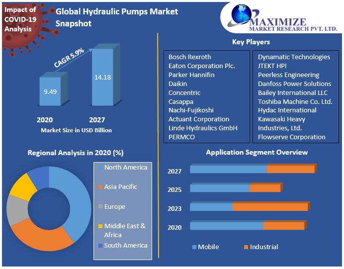 Global Hydraulic Pumps Market Snapshot