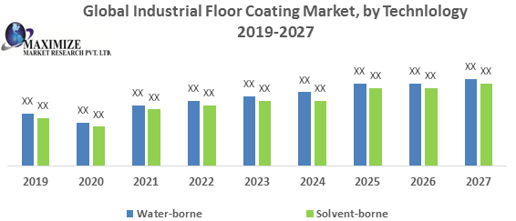Global Industrial Floor Coating Market