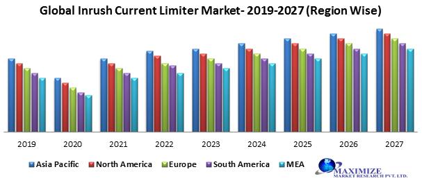Global Inrush Current Limiter Market