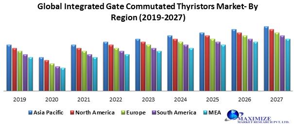 Global Integrated Gate Commutated Thyristors Market