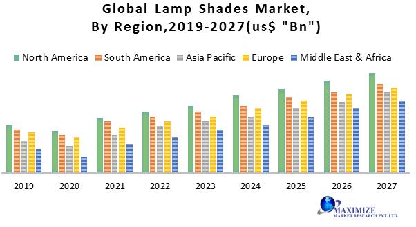Global Lamp Shades Market