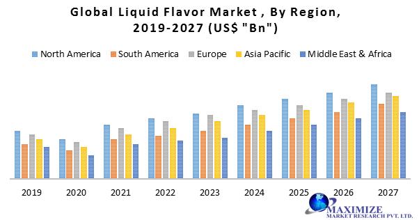 Global Liquid Flavor Market