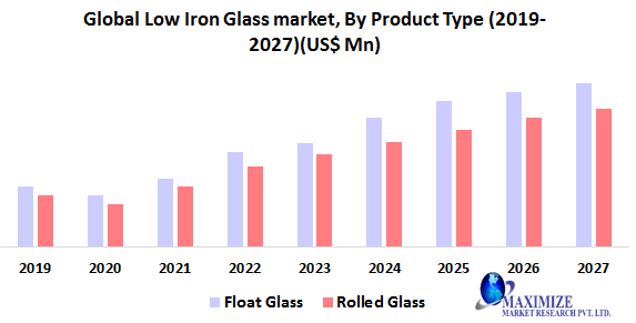 Global Low Iron Glass Market