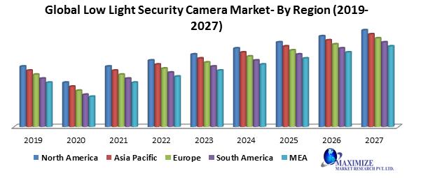 Global Low Light Security Camera Market