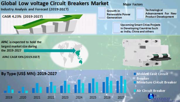 Global Low voltage Circuit Breakers Market