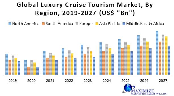 Global Luxury Cruise Tourism Market