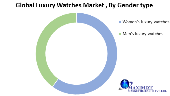 Global Luxury Watches Market