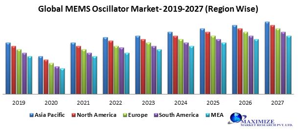 Global MEMS Oscillator Market