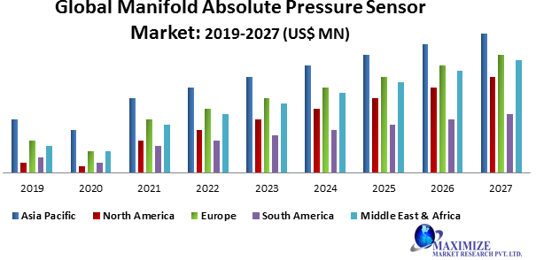Global Manifold Absolute Pressure Sensor Market