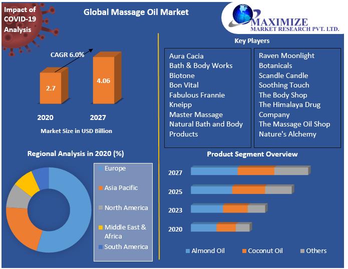 Global Massage Oil Market