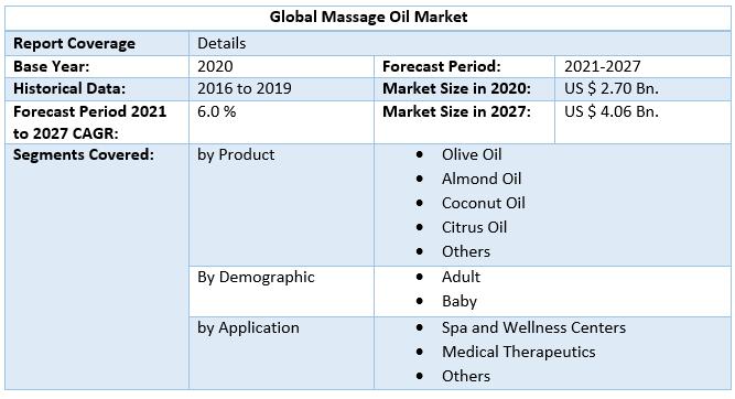 Global Massage Oil Market 4