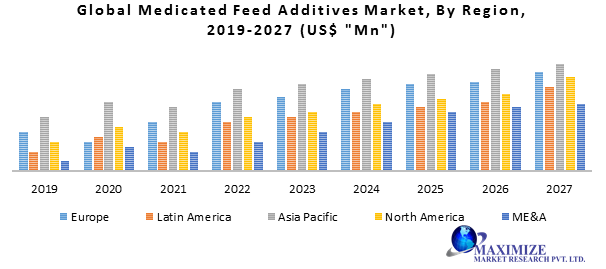 Global Medicated Feed Additives Market