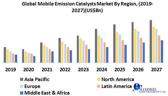 Global Mobile Emission Catalysts Market