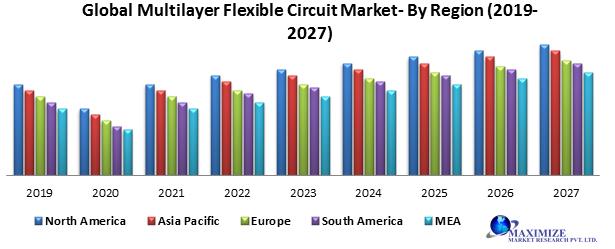 Global Multilayer Flexible Circuit Market