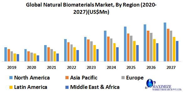 Global Natural Biomaterials Market