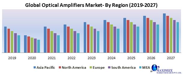 Global Optical Amplifiers Market
