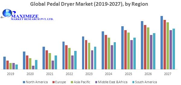 Global Paddle Dryer Market