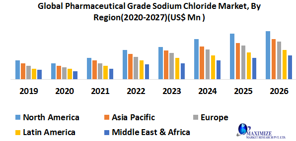 Global Pharmaceutical Grade Sodium Chloride Market