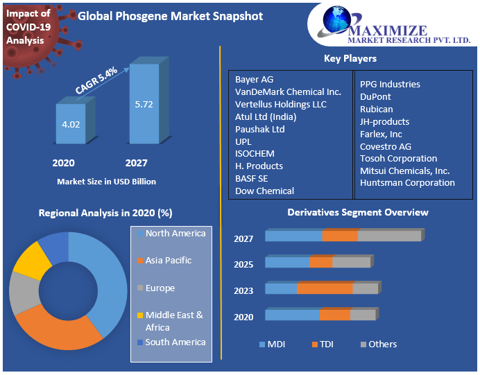 Global Phosgene Market Snapshot
