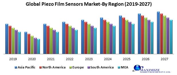 Global Piezo Film Sensors Market