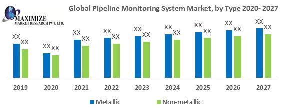 Global Pipeline Monitoring System Market