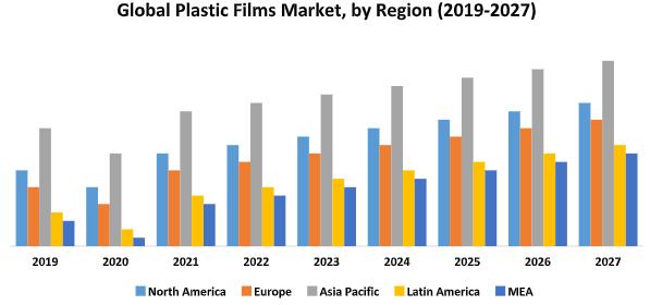 Global Plastic Films Market