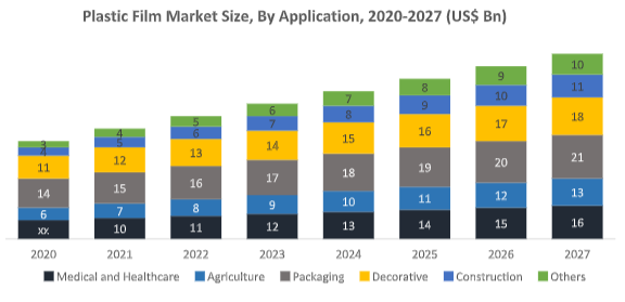 Global Plastic Films Market1
