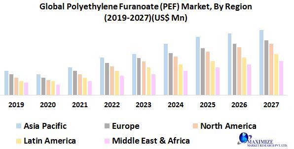 Global Polyethylene Furanoate (PEF) Market