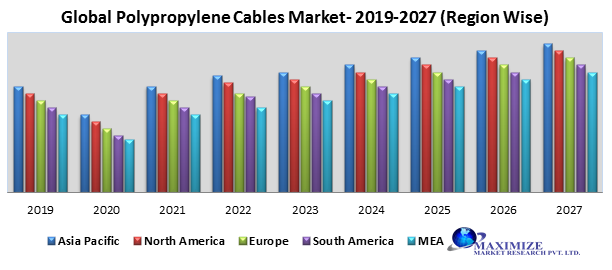 Global Polypropylene Cables Market