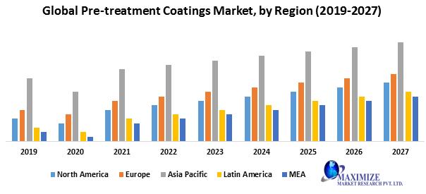 Global Pre-treatment Coatings Market