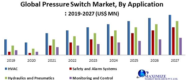 Global Pressure Switch Market